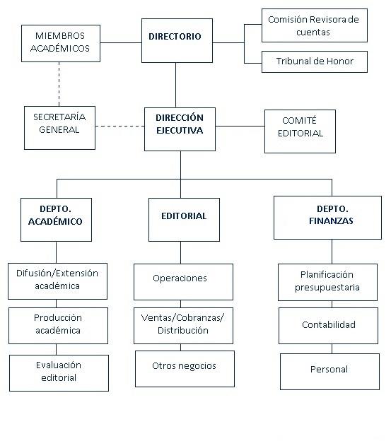 Organigrama AHM (MAY.2020)